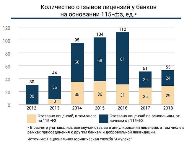 Рис. 5. Пик отзыва лицензий пришелся на 2014-2016 гг.
