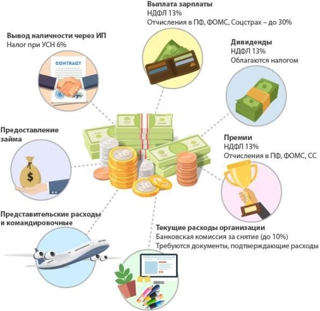 Рис. 7. Существуют законные и относительно безопасные способы снятия наличности со счета